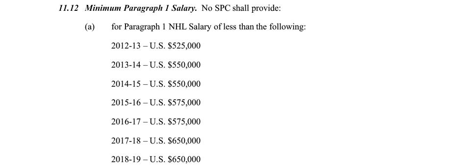 NHL minimum compensation