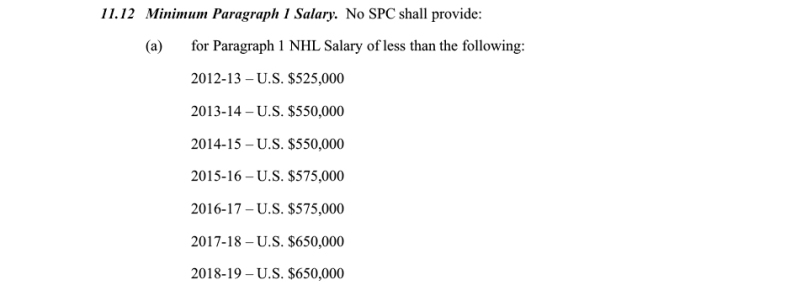 NHL minimum compensation